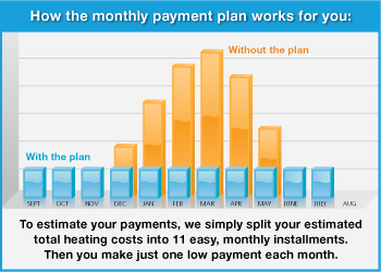 Majka's monthly payment plan helps keep winter bills from spiking